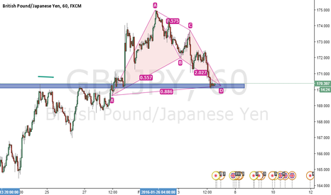 GBPJPY: My passion. 6 AM everyday and it never gets boring.