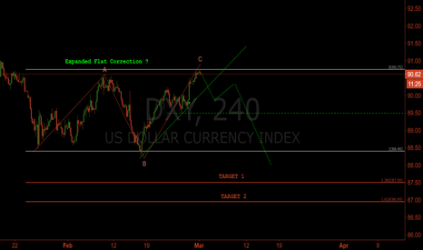 DXY: DXY Chart Notes