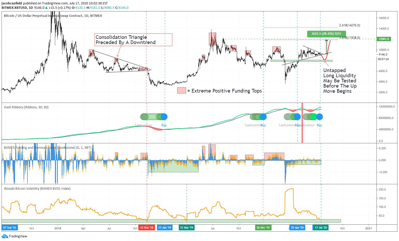 """Bitcoin Pinigų Sv Tradingview """"Revolut"""" vartotojai gavo priėjimą prie dar dviejų kriptovaliutų"""