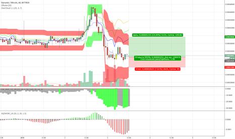 DYNBTC: Отскок BTC-DYN по индикаторам