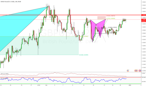 GBPUSD: Advanced Butterfly Pattern, SHORT