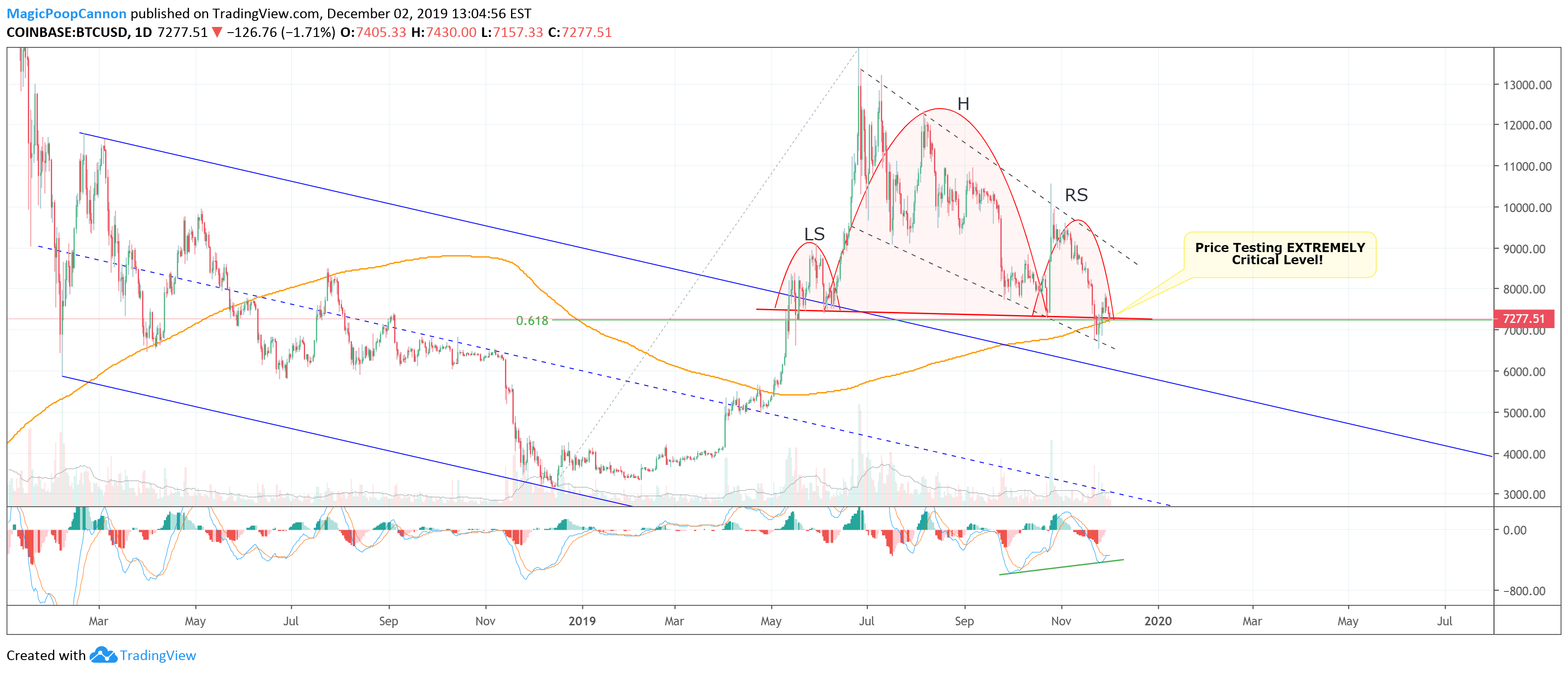 bsv btc tradingview bitcoin global trading limited