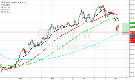 GBPJPY: GBP/JPY Buy Setup for 175