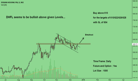DHFL: DHFL Seems to be bullish above given Levels...