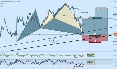 NZDUSD: Long NZDUSD: Cypher + Shark + Pivots + Divergence + Oversold +TL