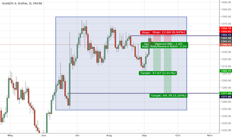 XAUUSD: Candlestick Analysis