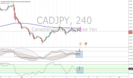 CADJPY: CADJPY short term short