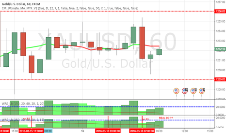 XAUUSD: Gold- looks like some  real DD coming in