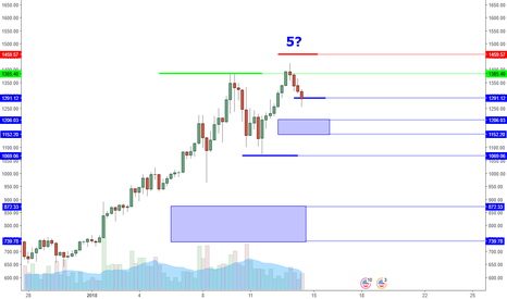 ETHUSD: ETHUSD: Bearish Momentum Retesting Minor Supports. Buy Signal?