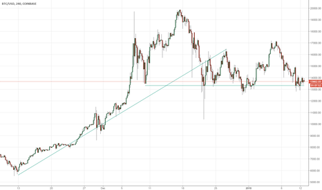 BTCUSD: Possible entry point in Bitcoin at 13350