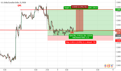 USDCAD: USDCAD EXPECTING A BULL