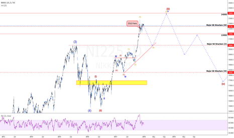 NI225: Nikkei: Why Mess Around With The Dow Or S&P? Better Opp Here!