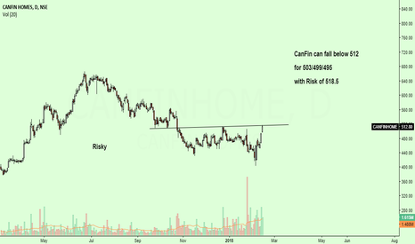 CANFINHOME: Seems to be Risky with Good Risk Reward...
