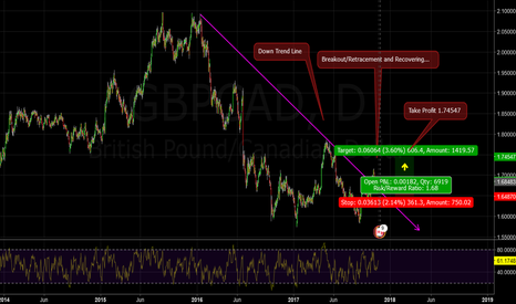 GBPCAD: Downtrend line has been abandoned...