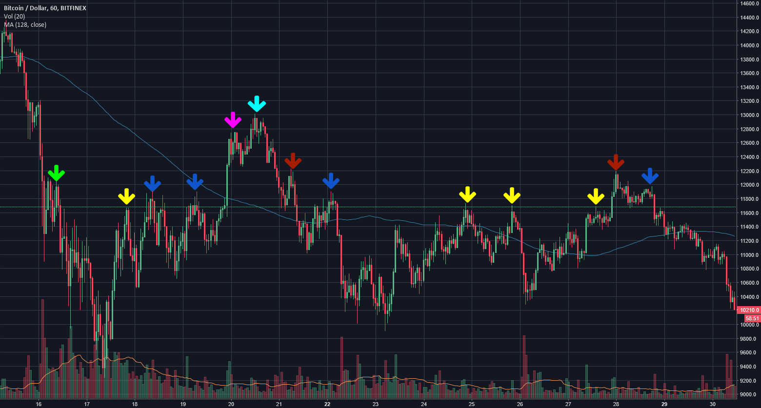 Bitcoin Resistance Levels from 11,600 to 13,000