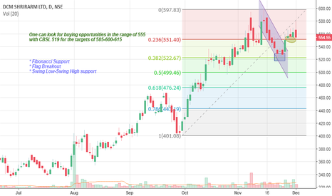 DCMSHRIRAM: DCMSHRIRAM : Short Term buy