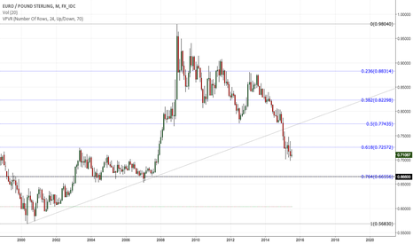 EURGBP: EURGBP headed for .666