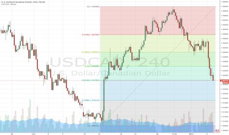 USDCAD: Buy USD/CAD Fib retracement