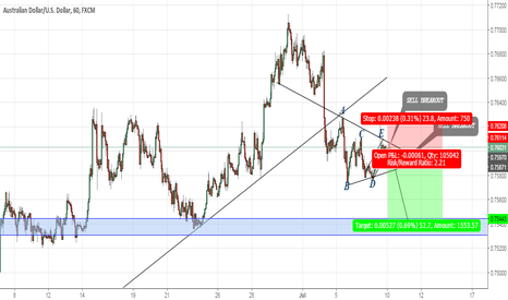 AUDUSD: AUDUSD-IF ...THEN...