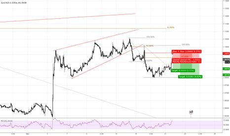 EURUSD: EURUSD Short in 1 Hour Chart