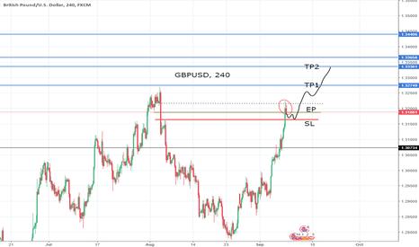 GBPUSD: GBPUSD Long on slight pullback for support