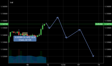 EURUSD: Eur usd possible h&s in the making