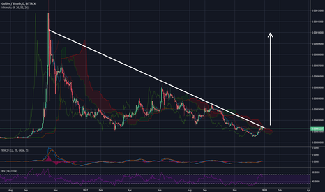 NLGBTC: NLG - Gulden 1000% potential profit if broken (Shitcoin - Risky)