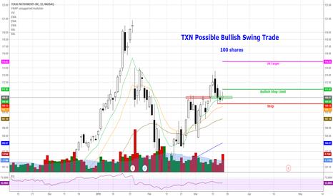 TXN: TXN - Possible Bullish Swing Trade