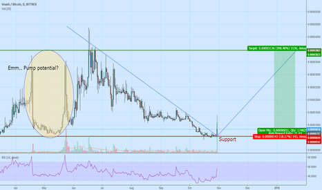 VOXBTC: Voxels - Get in the pump.