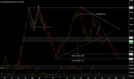 NZDJPY: NZDJPY - ANTICIPATING A FLAG BEFORE FURTHER DOWNSIDE