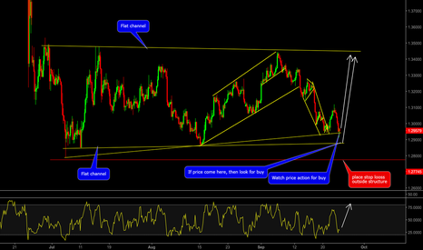 GBPUSD: GBPUSD: RSI divergence + Oversold + Pattern indication = LONG