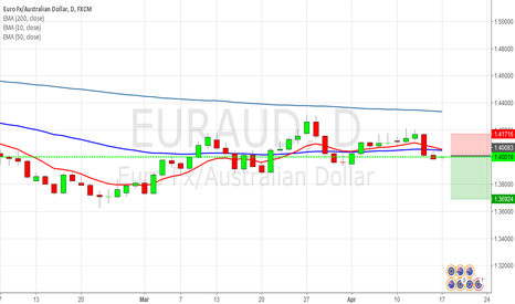 EURAUD: [EURAUD] Pending order for short at 1.40000