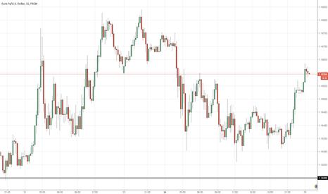 EURUSD: Buy EURUSD >1.1620 (11PM)