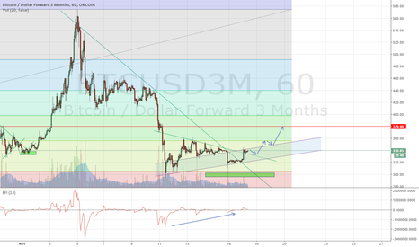 BTCUSD3M: Major trend line break. Let's retest 380