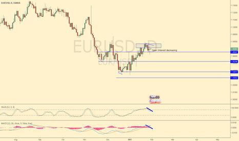 EURUSD: Short seller in Control