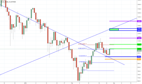 BTCUSD: BTC - Goldman Sach's Circle Buys Polinex - Are You Still a Bear?