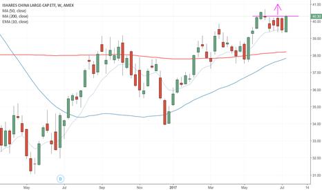FXI: $FXI break of 4x weekly highs yesterday