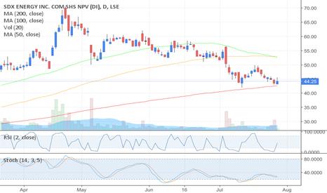SDX: SDX - SDX Energy - Buy