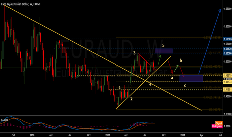 EURAUD: Eur/Aud set for the 5th wave up