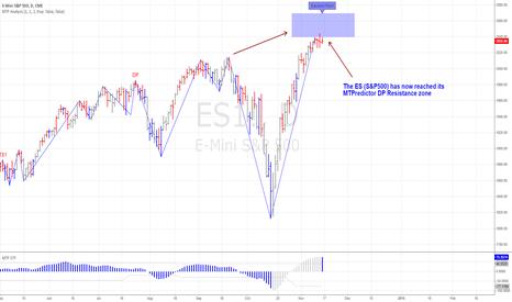ES1!: ES (S&P500) is also now at DP Resistance