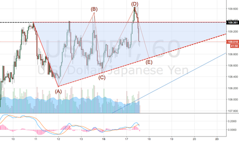 USDJPY: 5 CORRECTIVE WAVE SEEMS is end