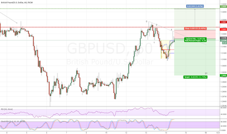 GBPUSD: GBPUSD 5th Wave Bearish Extension