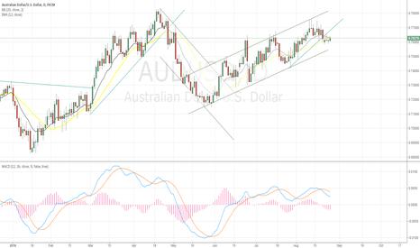 AUDUSD: AUD/USD SHORT