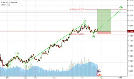 EURUSD: Волны на EUR/USD