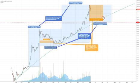 BTCUSD: Bitcoin longterm correction