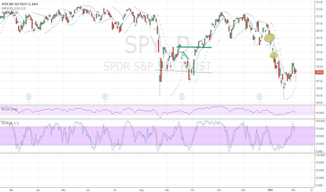 SPY: Gaps