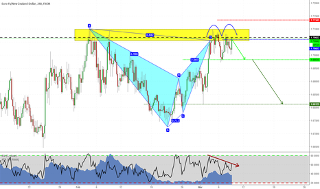 EURNZD: EURNZD shorting with patterns