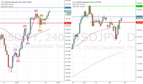 USDJPY: USDJPY - Possible quick gains by long throw (UPDATE - 20150721)