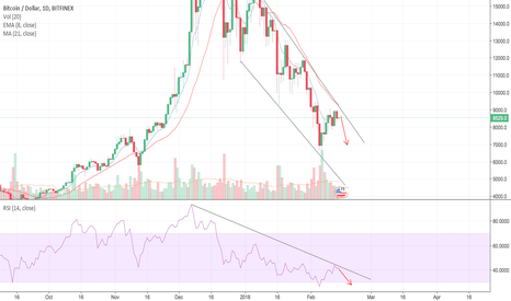 BTCUSD: BTC will melt before Chinese New Years to 7k at least
