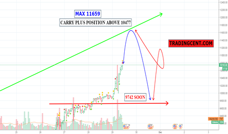 BTCUSD: MAX 11659 - CARRY PLUS POSITION ABOVE 10477 - 9742 SOON